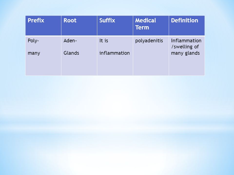Prefix Root Suffix Medical Term Definition Poly- many Aden- Glands