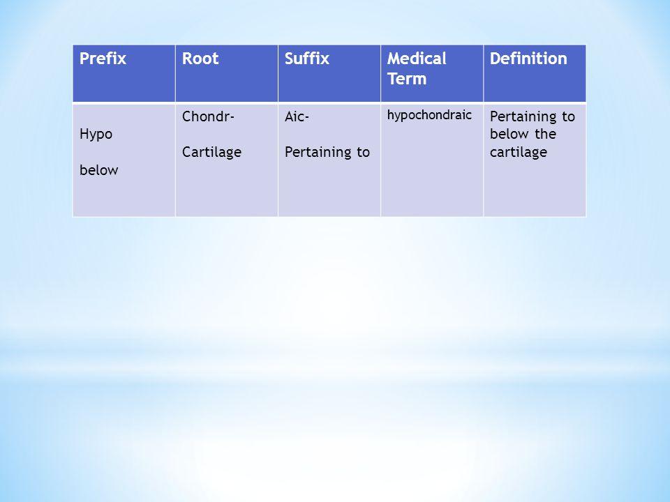 Prefix Root Suffix Medical Term Definition Hypo below Chondr-