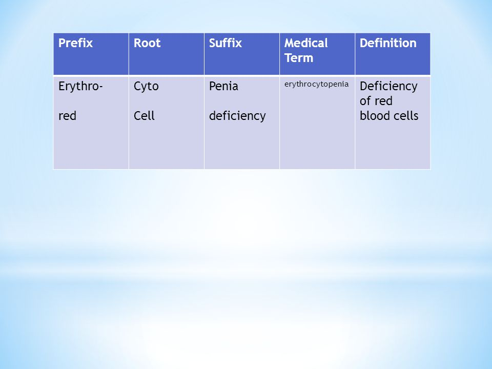 Deficiency of red blood cells