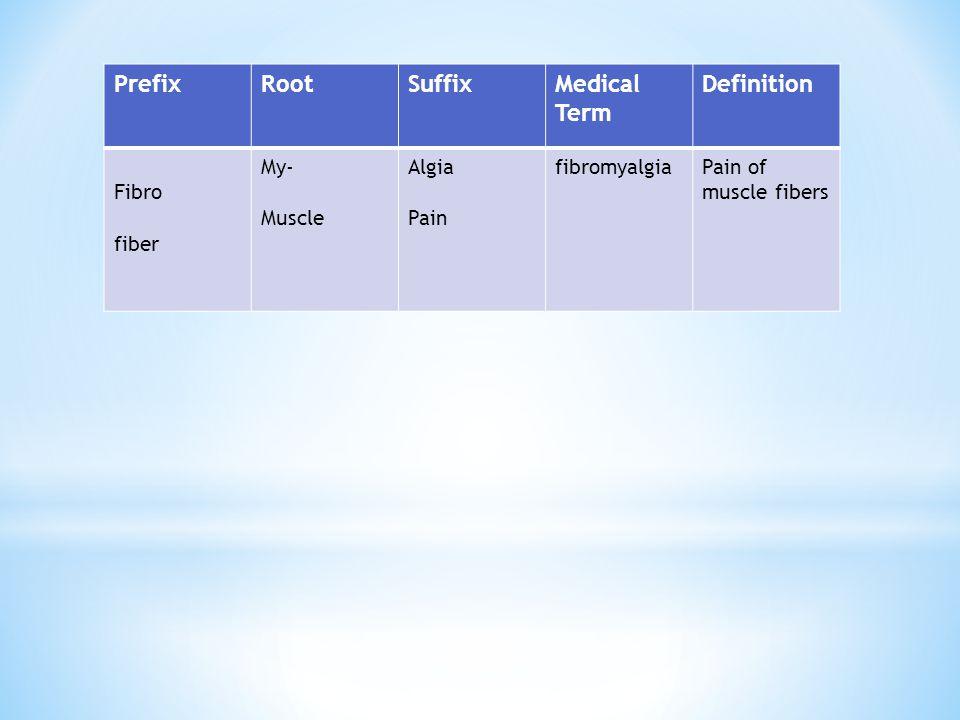 Prefix Root Suffix Medical Term Definition Fibro fiber My- Muscle