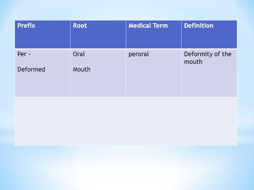 Prefix Root Medical Term Definition Per – Deformed Oral Mouth peroral Deformity of the mouth