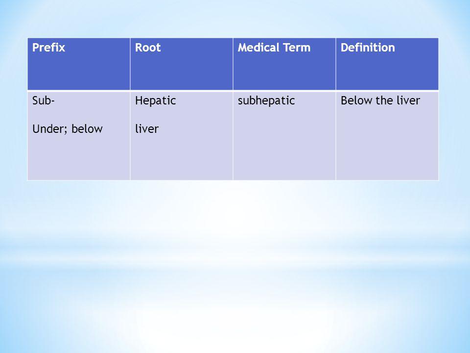 Prefix Root Medical Term Definition Sub- Under; below Hepatic liver subhepatic Below the liver