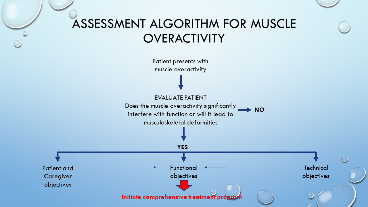 Assessment algorithm for muscle overactivity