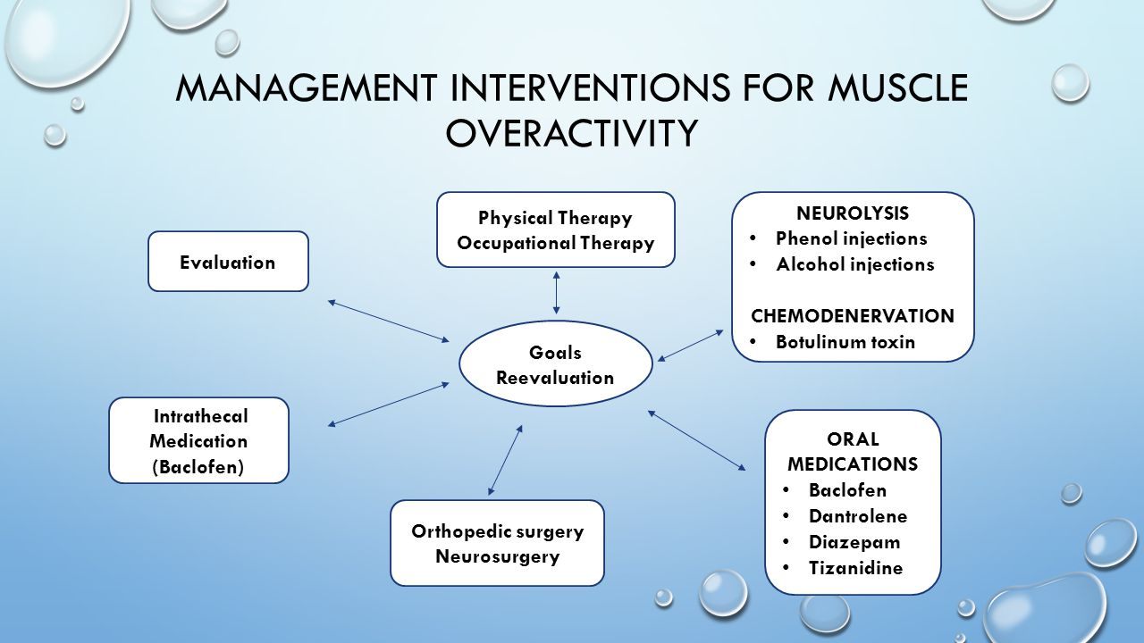 Management interventions for muscle overactivity