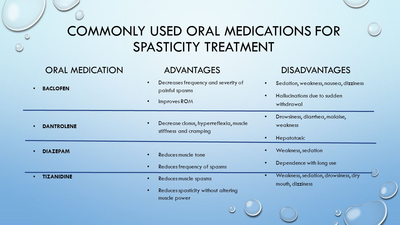 Commonly used oral medications for spasticity treatment