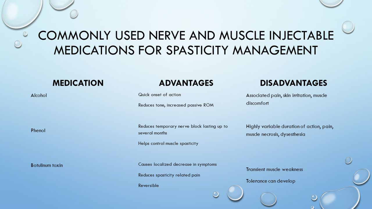 Commonly used nerve and muscle injectable medications for spasticity management