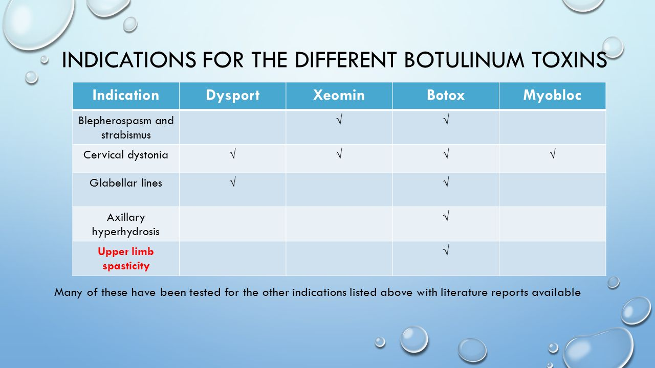 Indications for the different Botulinum toxins