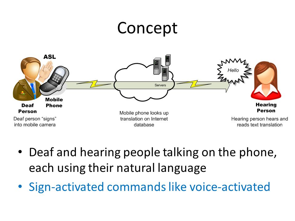 Concept Deaf and hearing people talking on the phone, each using their natural language.