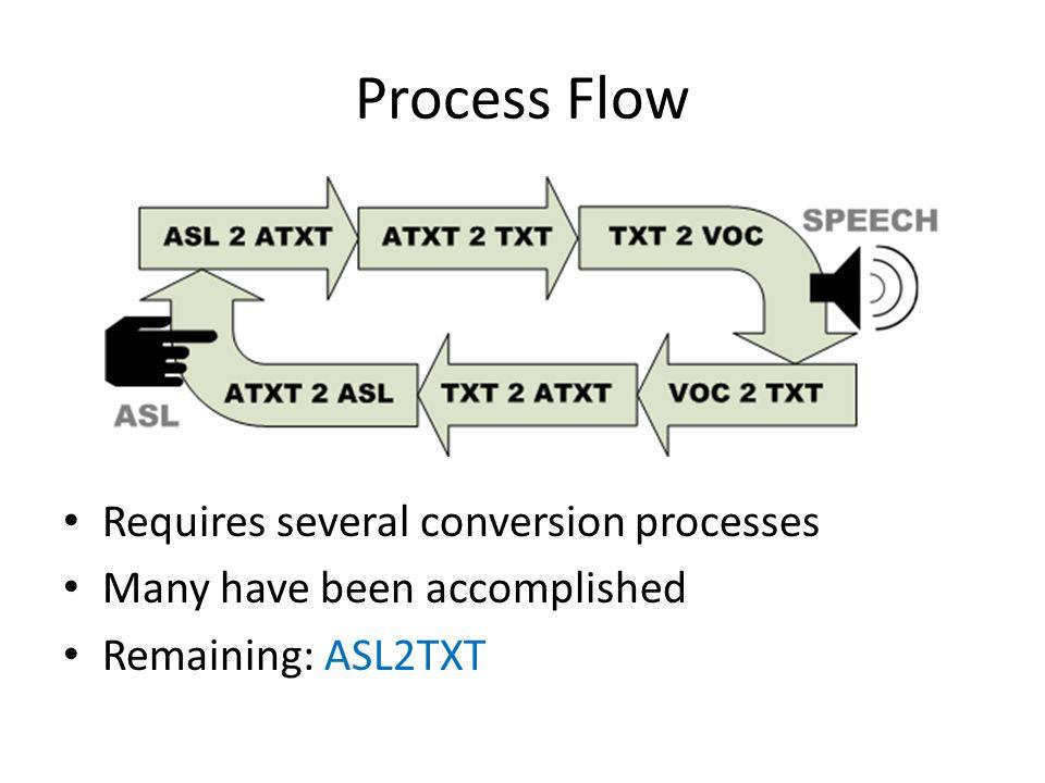 Process Flow Requires several conversion processes