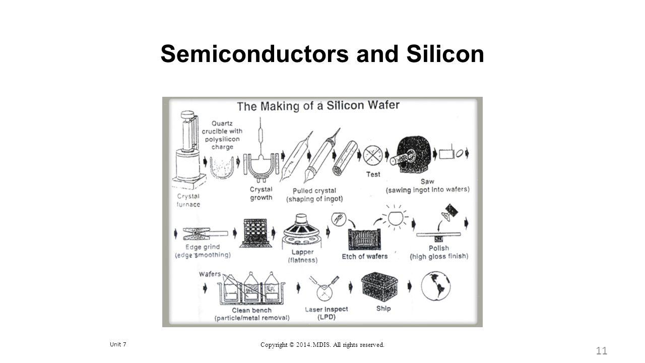 Semiconductors and Silicon