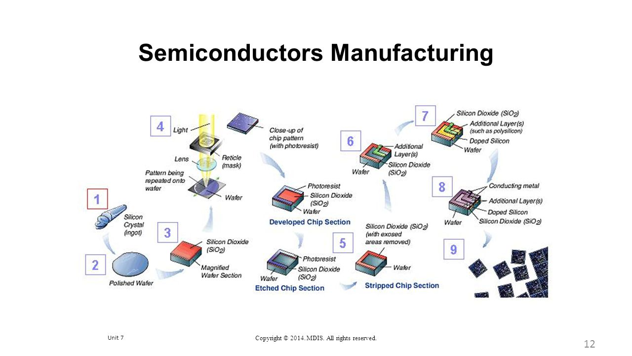 Semiconductors Manufacturing