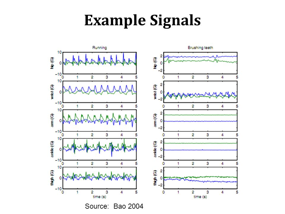 Example Signals Source: Bao 2004
