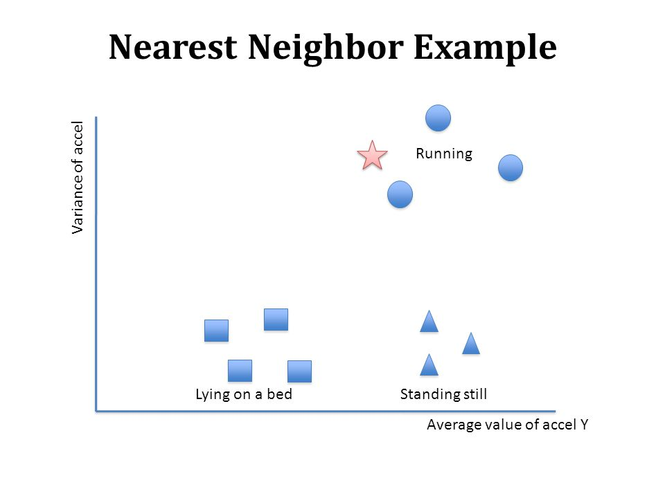 Nearest Neighbor Example