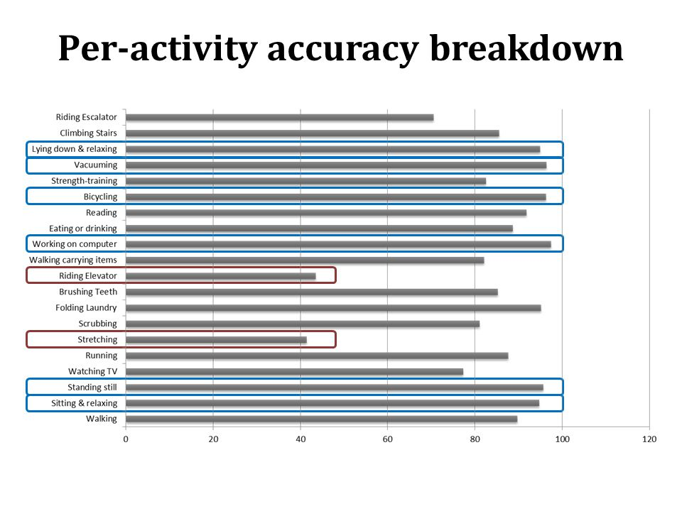 Per-activity accuracy breakdown