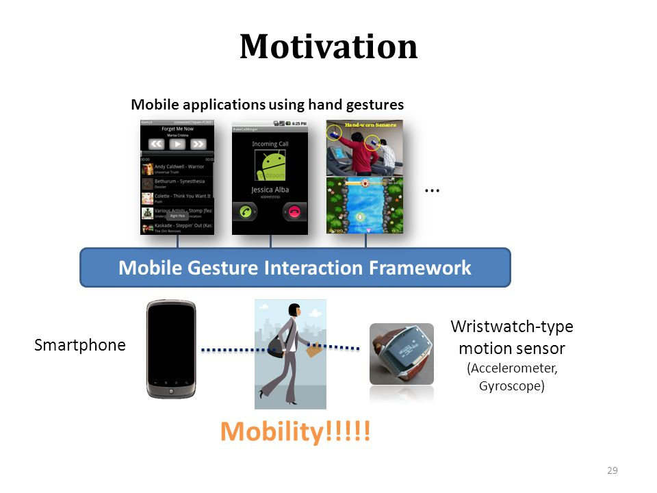 Mobile Gesture Interaction Framework
