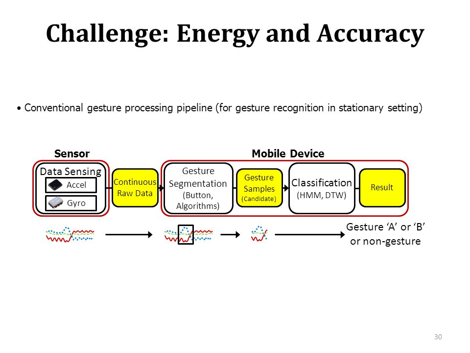 Challenge: Energy and Accuracy