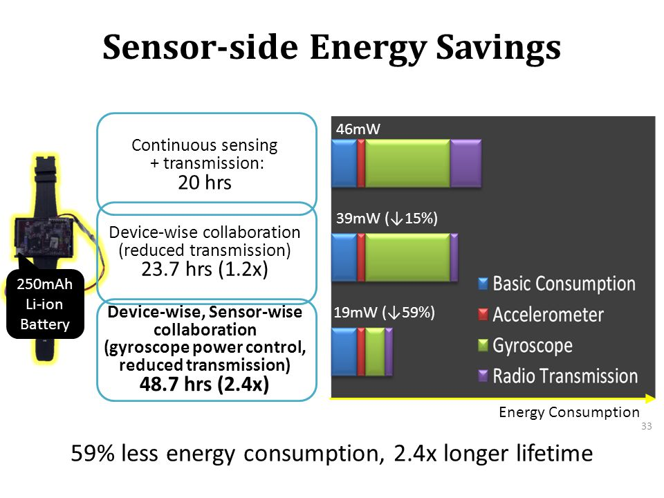 Sensor-side Energy Savings