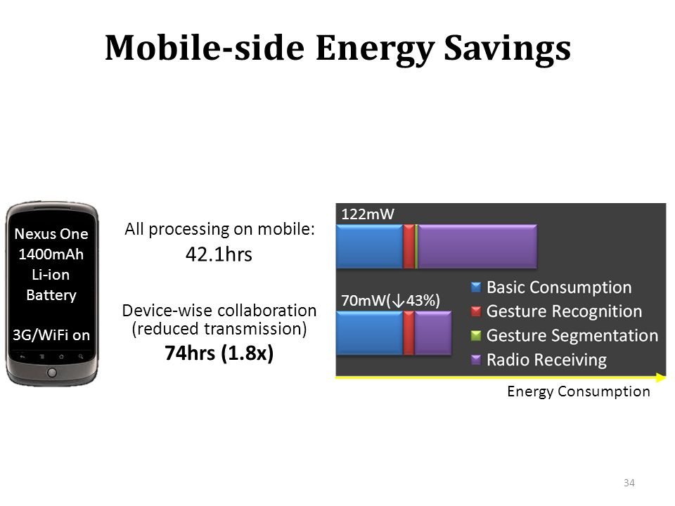 Mobile-side Energy Savings