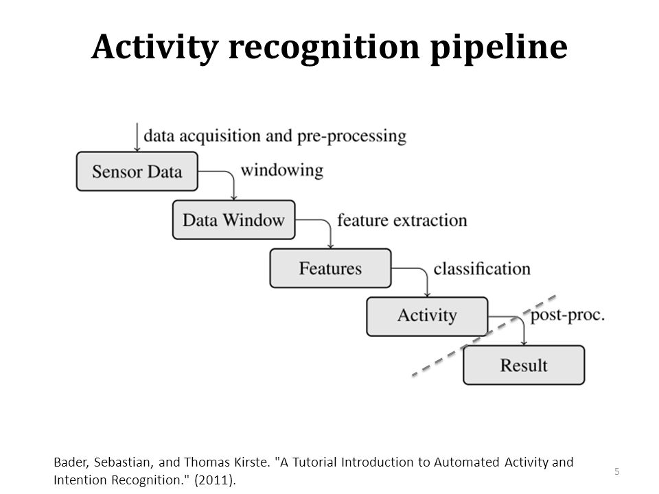 Activity recognition pipeline