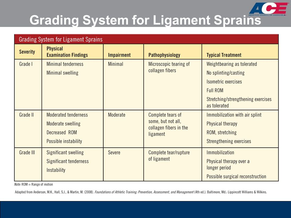 Grading System for Ligament Sprains
