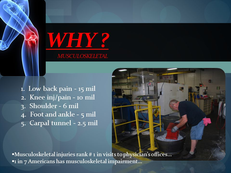 Why musculoskeletal 1. Low back pain - 15 mil
