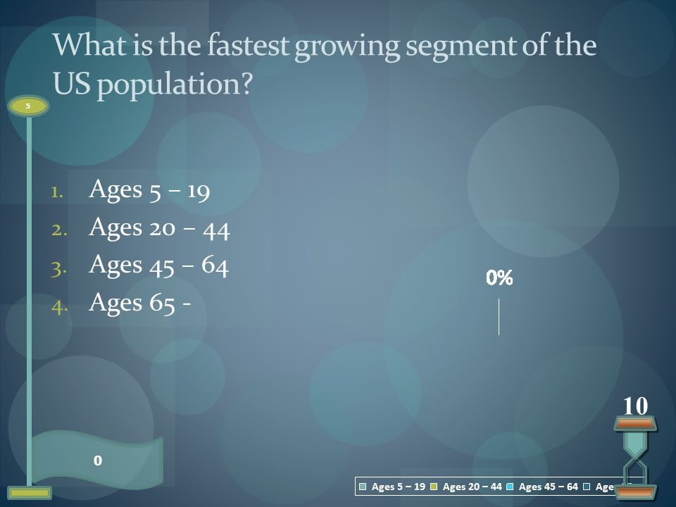 What is the fastest growing segment of the US population
