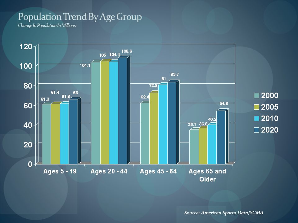 Population Trend By Age Group Change In Population In Millions