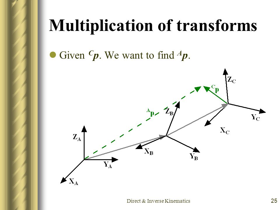 Multiplication of transforms