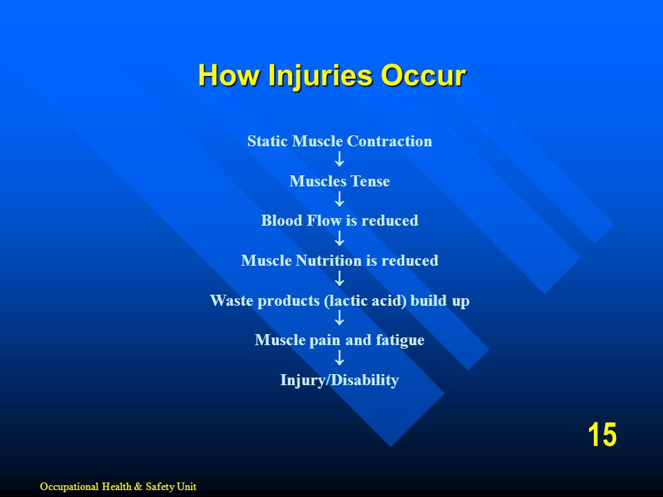 15 How Injuries Occur Static Muscle Contraction  Muscles Tense