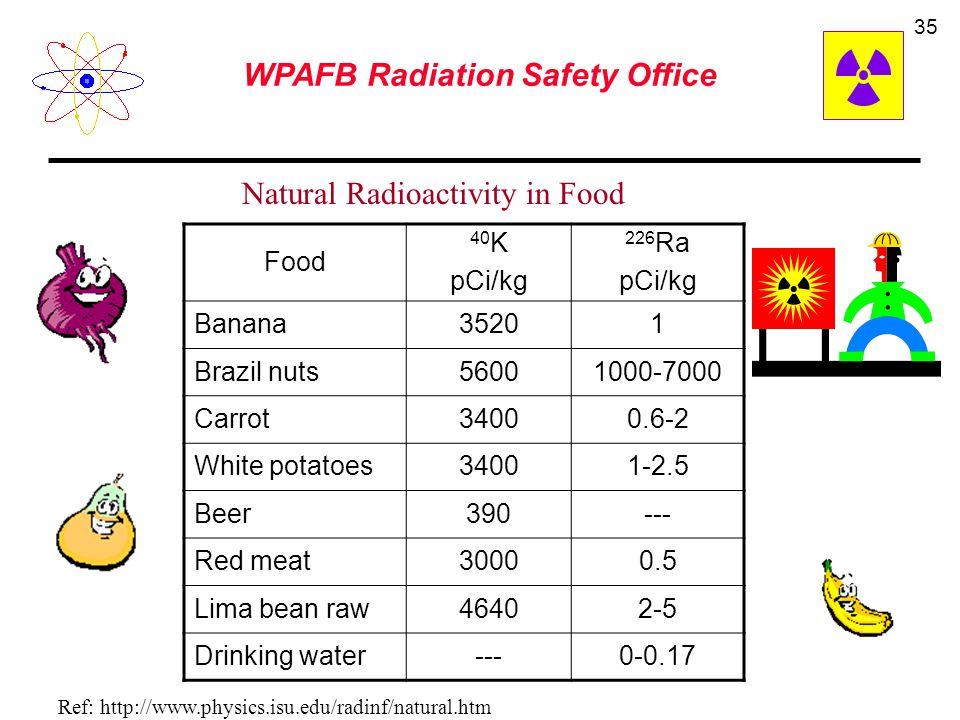 Natural Radioactivity in Food