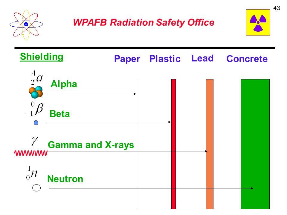 Shielding Paper Plastic Lead Concrete Alpha Beta Gamma and X-rays Neutron