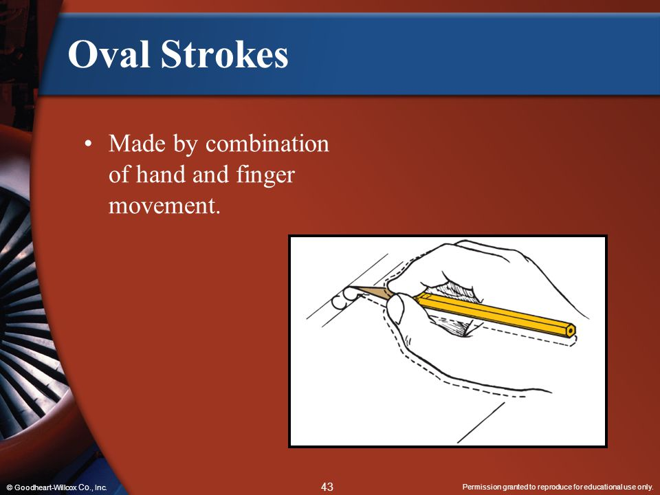 Oval Strokes Made by combination of hand and finger movement.