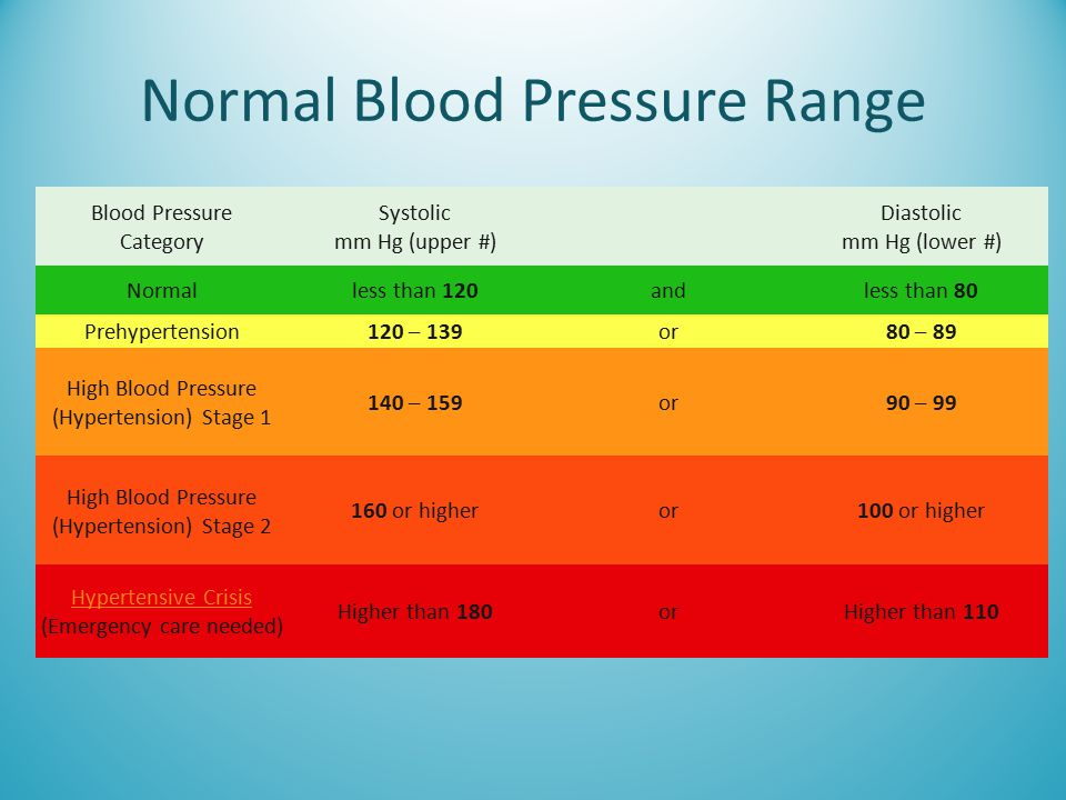 Normal Blood Pressure Range