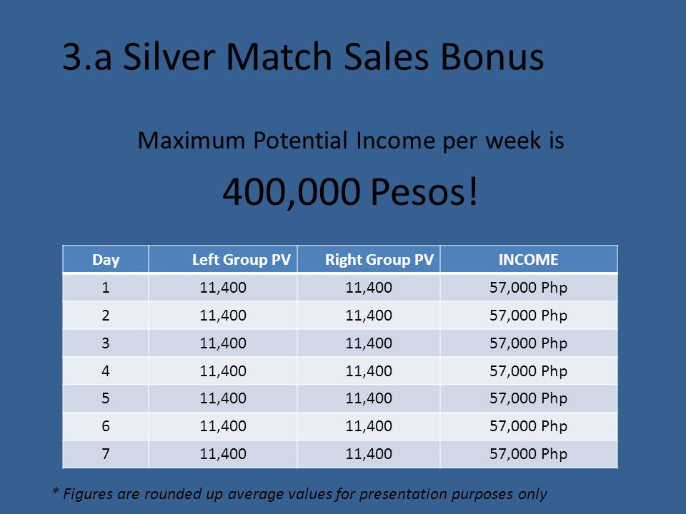 3.a Silver Match Sales Bonus