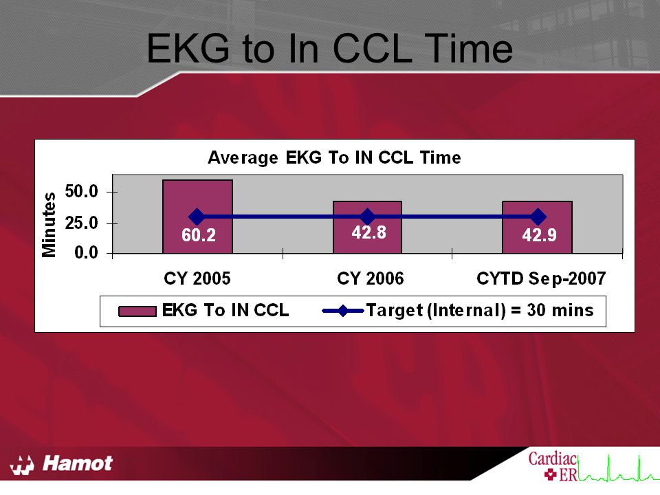 EKG to In CCL Time