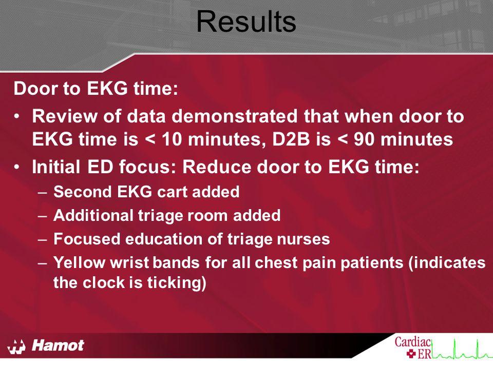 Results Door to EKG time:
