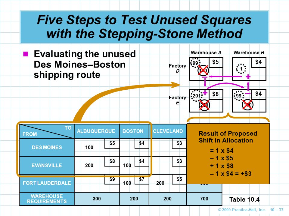 Five Steps to Test Unused Squares with the Stepping-Stone Method