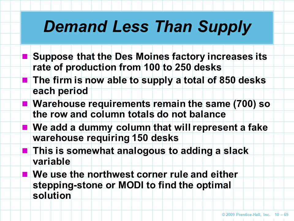 Demand Less Than Supply