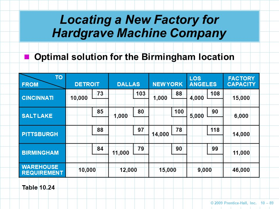 Locating a New Factory for Hardgrave Machine Company