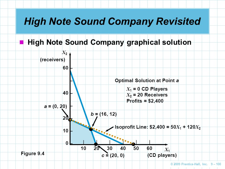 High Note Sound Company Revisited