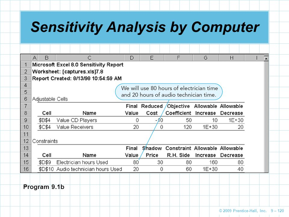 Sensitivity Analysis by Computer