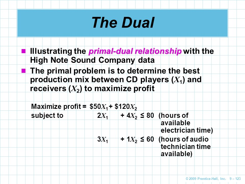 The Dual Illustrating the primal-dual relationship with the High Note Sound Company data.