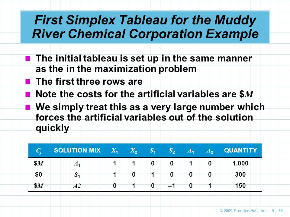 First Simplex Tableau for the Muddy River Chemical Corporation Example