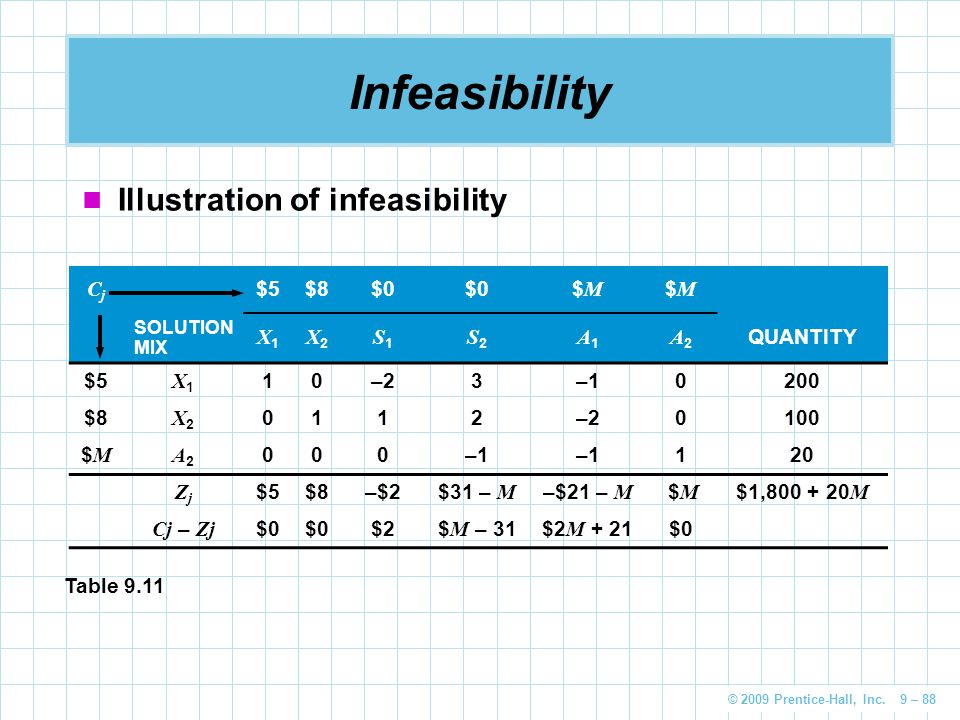 Infeasibility Illustration of infeasibility Cj $5 $8 $0 $M X1 X2 S1 S2