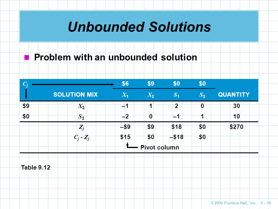 Unbounded Solutions Problem with an unbounded solution Cj $6 $9 $0