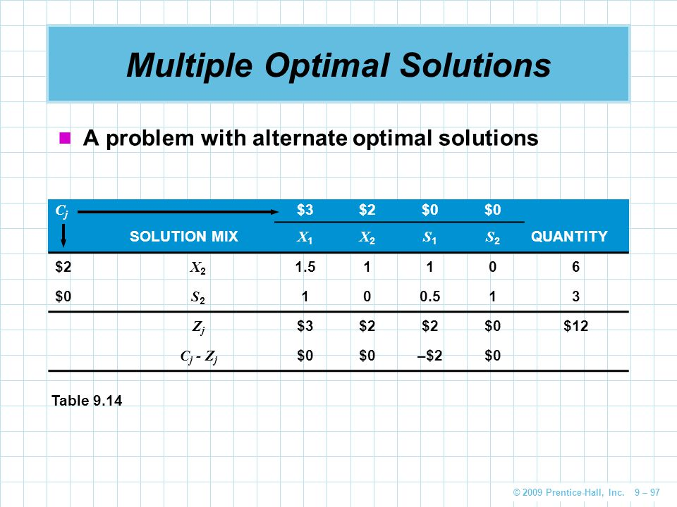 Multiple Optimal Solutions