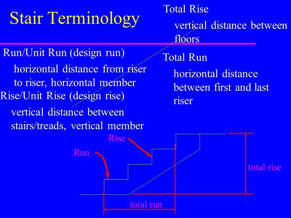 Stair Terminology Total Rise vertical distance between floors