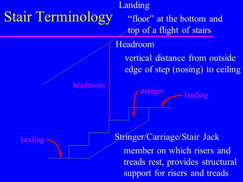 Stair Terminology Landing