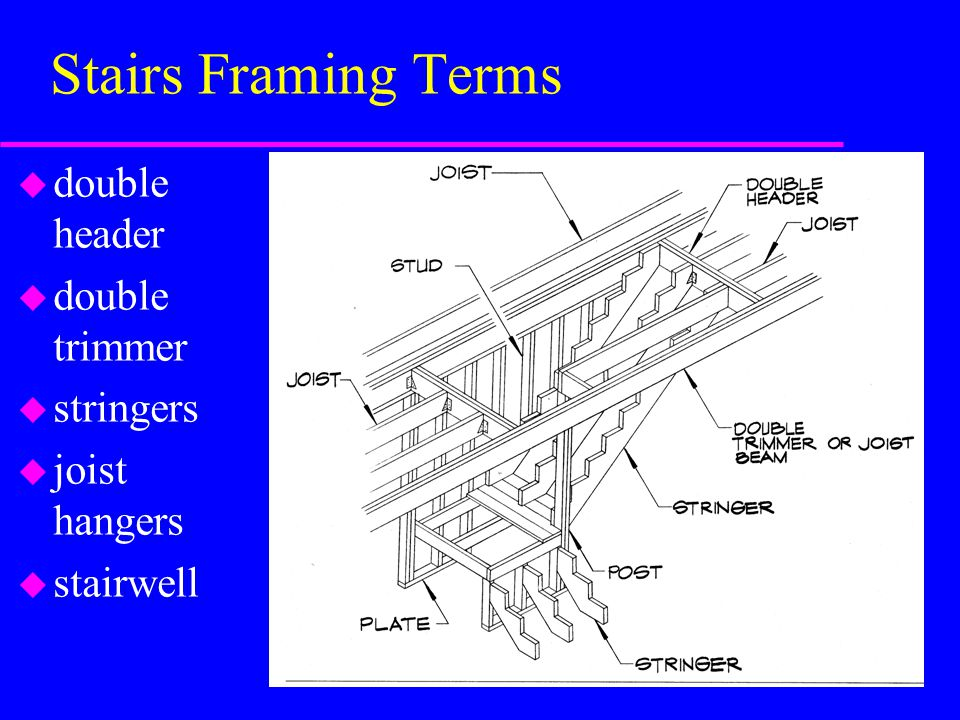 Stairs Framing Terms double header double trimmer stringers