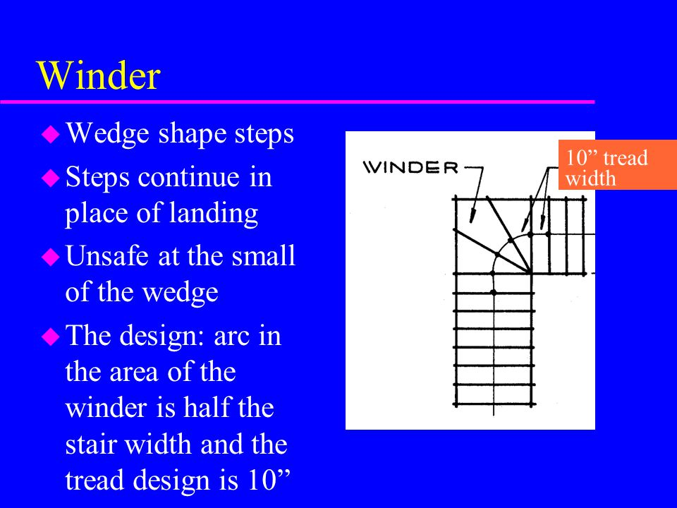 Winder Wedge shape steps Steps continue in place of landing